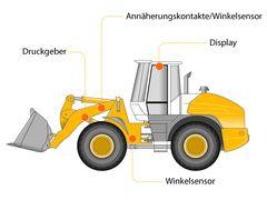Serie AS-RLW: Das mobile Wägesystem für Radlager/Schaufellader