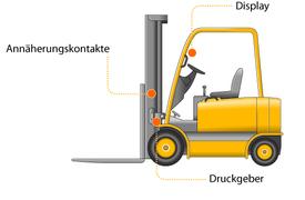 Serie AS-OUT: Das hydraulische Wägesystem für statische oder dynamische Gewichtsermittlung